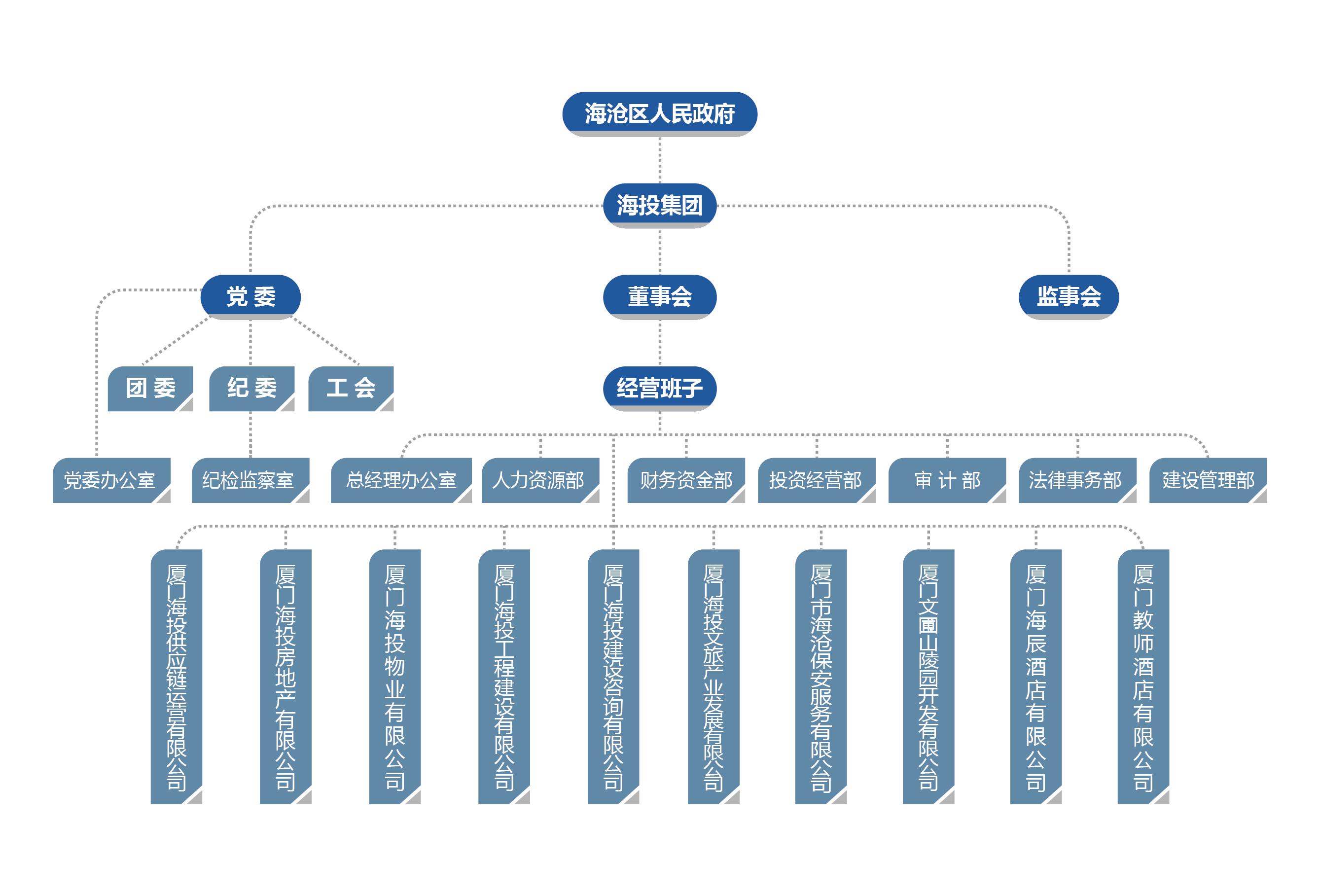组织架构20211008.jpg